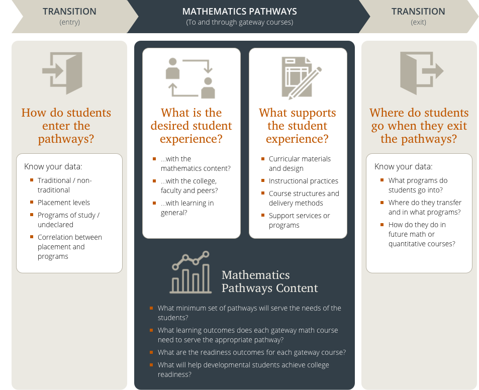 Elements of Math Pathways Design.png